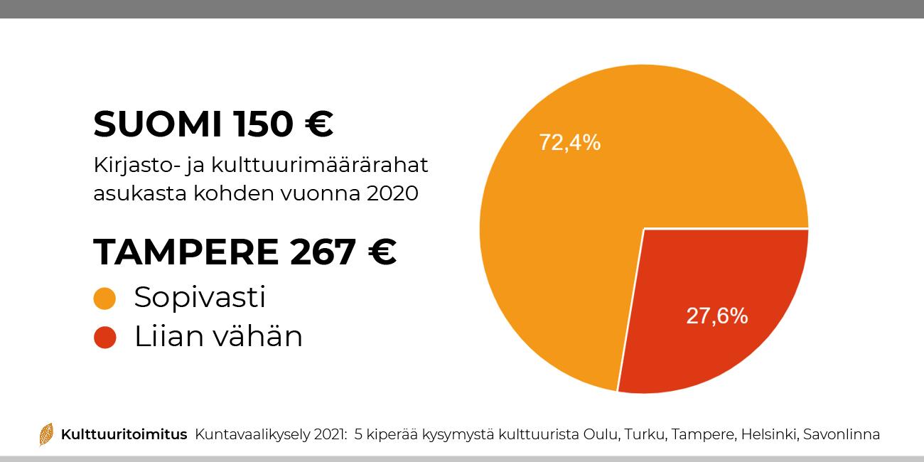 02 rahaa kulttuurille tampere kuntavaalikysely kulttuuritoimitus