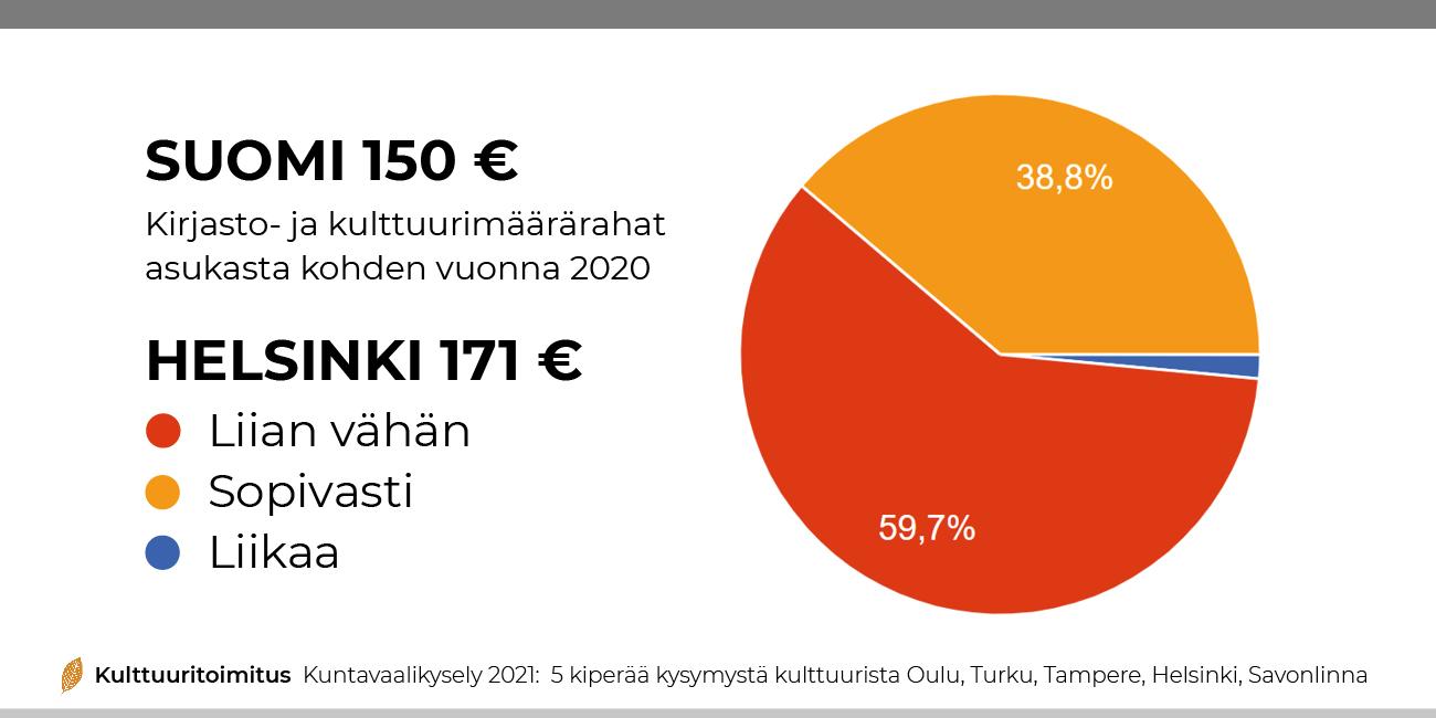 03 rahaa kulttuurille helsinki kuntavaalikysely kulttuuritoimitus