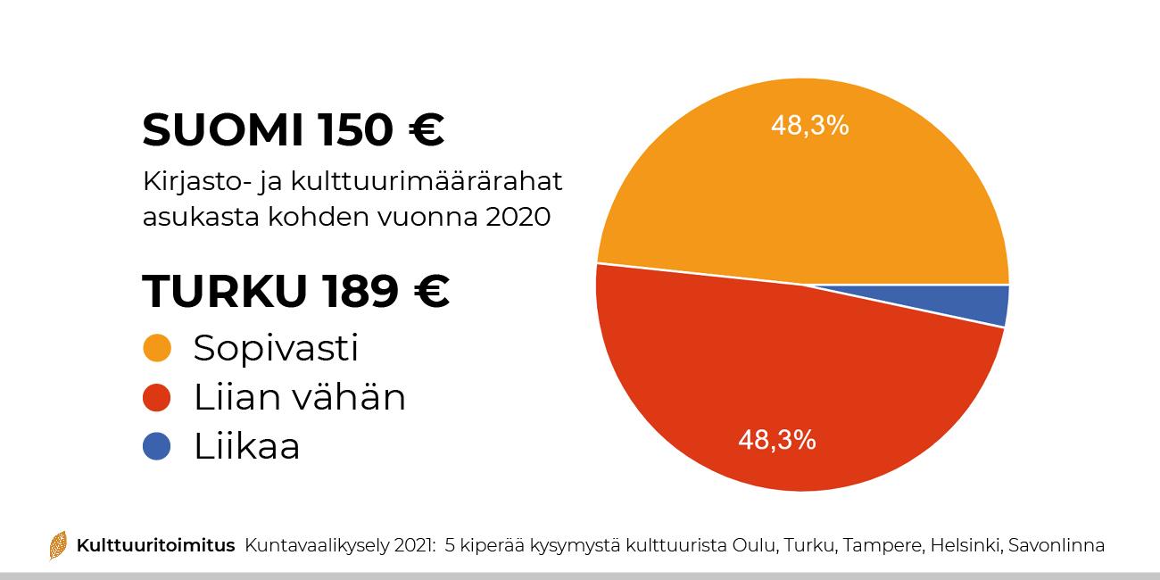 03 rahaa kulttuurille turku kuntavaalikysely kulttuuritoimitus